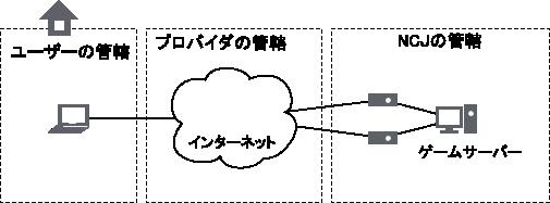 NCJへのネットワーク経路